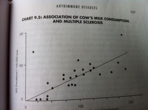 Prevalence on the Y axis, cow's milk consumption on the X axis. No mystery here.