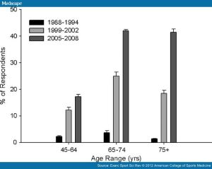 Statin use by year and age in the United States
