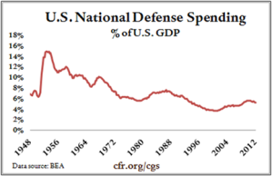Our defense spending has been trending downward for 30 years, but it's getting ready to go much lower.