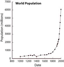 World population for the past few thousand years