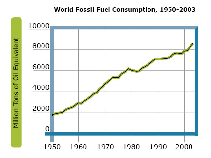 world-fossil-fuel-consumption