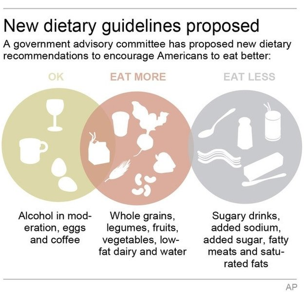 Dietary guidelines 2015 release date