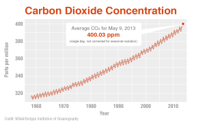 CO2 concentrations since 1970--from NOAA