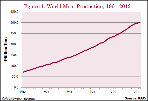 Despite a trend away from meat in a few countries, the global consumption is still surging.