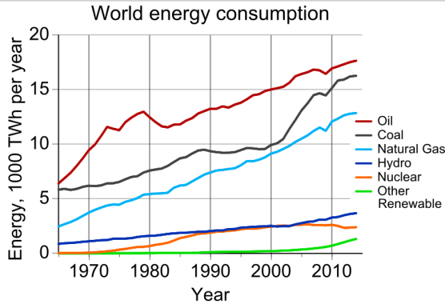 World_energy_consumption.svg