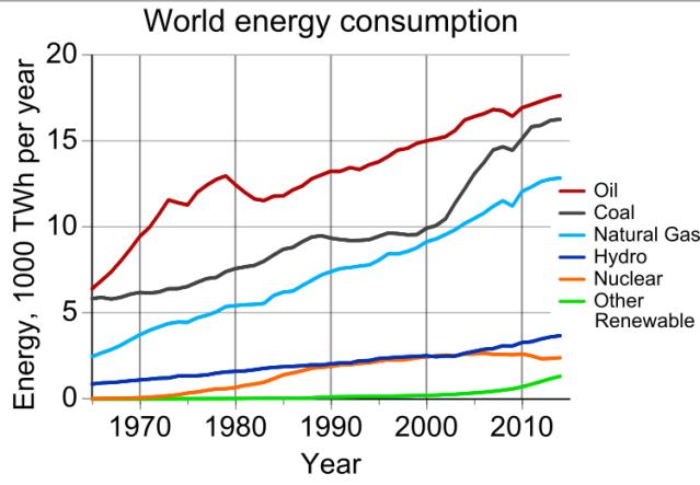 World_energy_consumption.svg