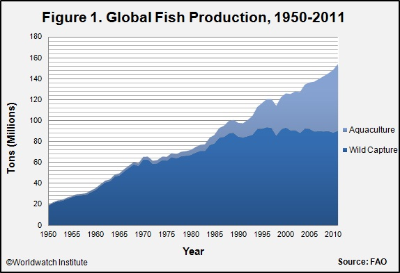 aquaculture_figure_1