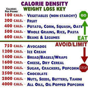 Jeff Nelson's Calorie Density Chart