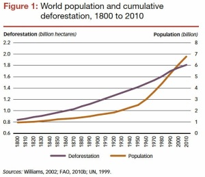 Notice how the growth of human population parallels the destruction of a cumulative 5 billion acres of forest.